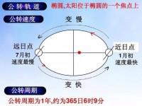 """地球公转轨道是""""椭圆""""为什么是中国发现的呢?"""
