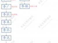 老子家族及李唐皇室世系图