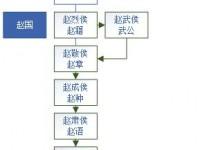 赵姓世系(赵国、南越、宋朝)