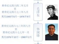 百年历史,中国共产党历任最高总书记(主席)