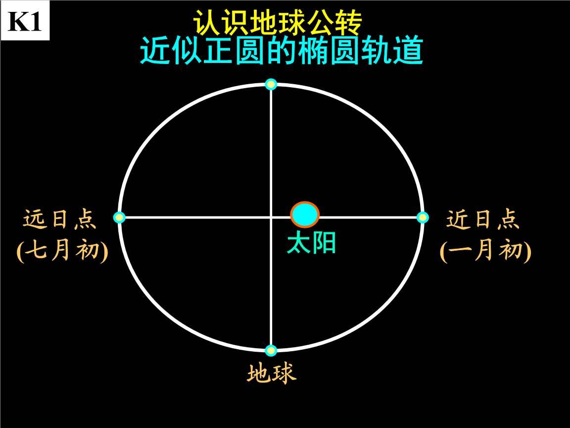 """为什么古人知道""""地球公转轨道是椭圆的""""呢?"""